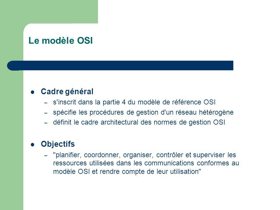 Le modèle OSI Cadre général – s'inscrit dans la partie 4 du modèle de référence OSI – spécifie les procédures de gestion d'un réseau hétérogène – défi