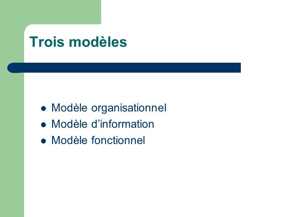 Le modèle organisationnel définit le cadre pour répartir la gestion s appuie sur les concepts de systèmes gérés et de systèmes gérants (agents and management systems) le processus d application de gestion distribuée (DMAP : Distributed management application process) est l application qui contrôle et surveille les objets gérés.