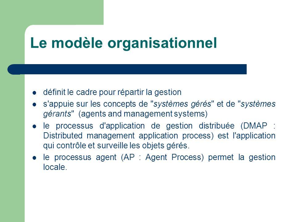 Schéma dorganisation Système d administration Processus de gestion CMISE CMIP Processus agent Fonctions Objets gérés D Système administré
