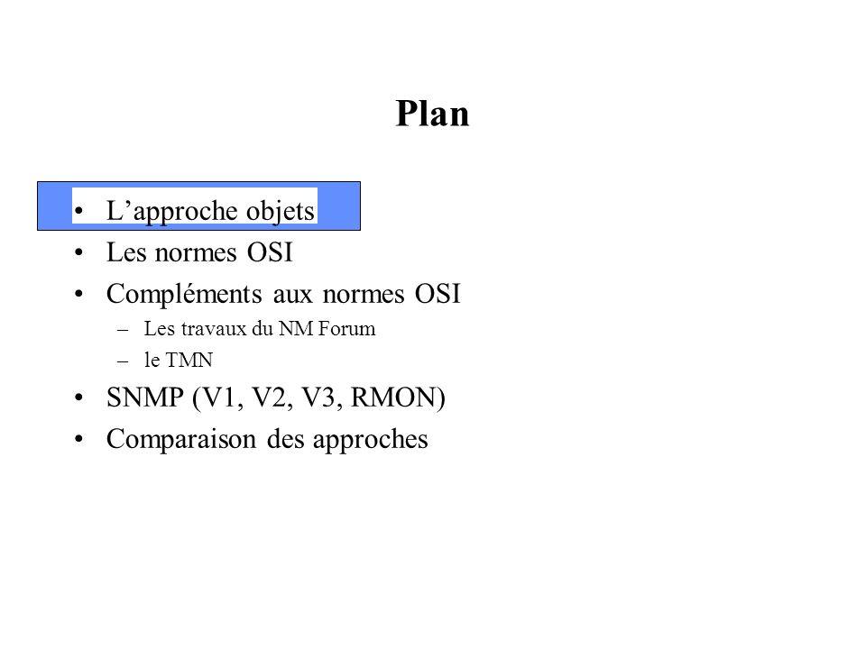Plan Lapproche objets Les normes OSI Compléments aux normes OSI –Les travaux du NM Forum –le TMN SNMP (V1, V2, RMON) Comparaison des approches