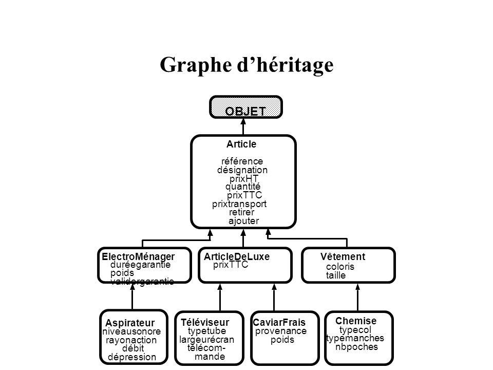 Graphe dhéritage OBJET Article référence désignation prixHT quantité prixTTC prixtransport retirer ajouter ElectroMénagerArticleDeLuxeVêtement duréega