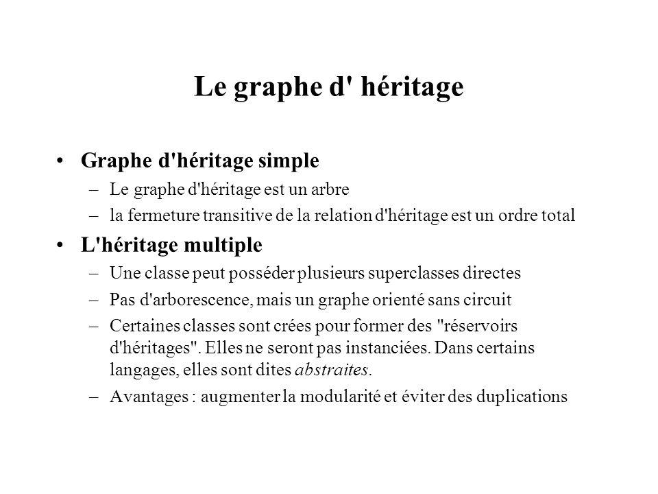Le graphe d' héritage Graphe d'héritage simple –Le graphe d'héritage est un arbre –la fermeture transitive de la relation d'héritage est un ordre tota