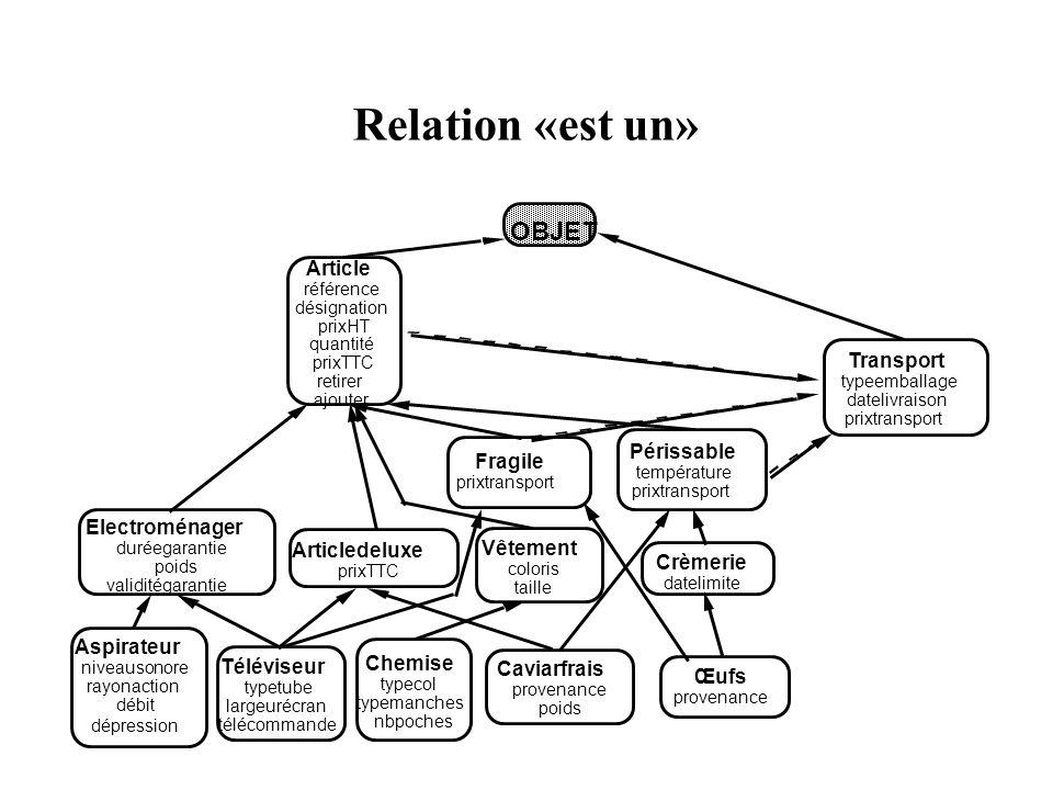 Relation «est un» Electroménager duréegarantie poids validitégarantie Articledeluxe prixTTC OBJET Article référence désignation prixHT quantité prixTT