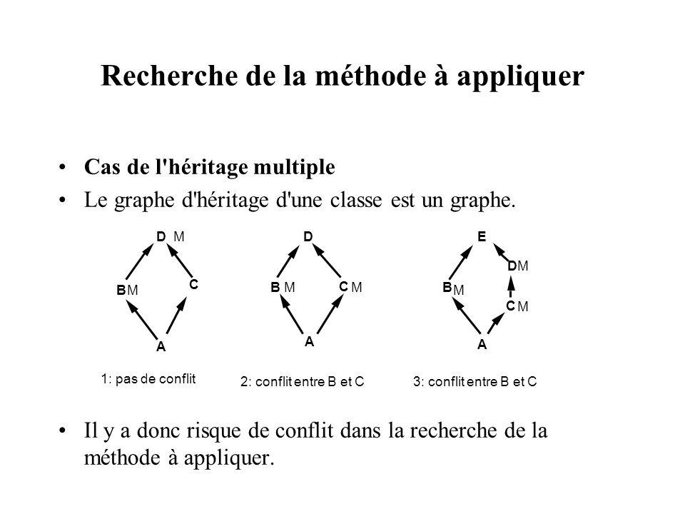 Recherche de la méthode à appliquer Cas de l'héritage multiple Le graphe d'héritage d'une classe est un graphe. Il y a donc risque de conflit dans la