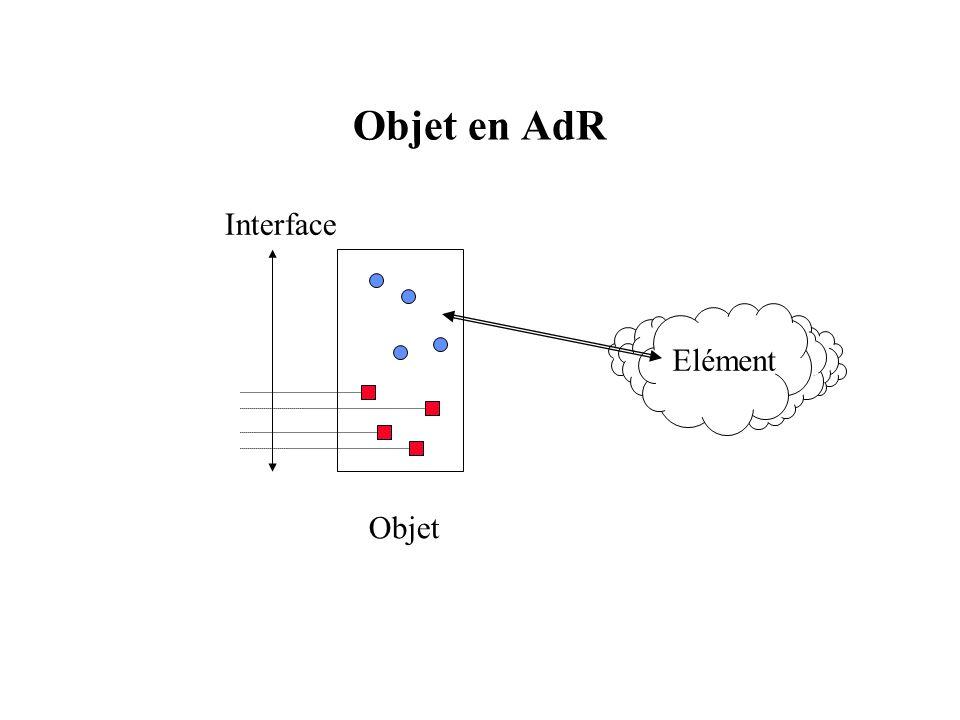 Objet en AdR Elément Objet Interface