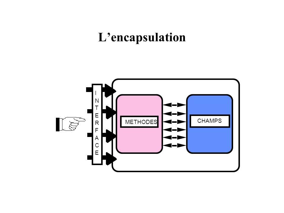 Description des objets Les attributs Les méthodes Les relations Les paquetages conditionnels L arbre de contenance L allomorphisme