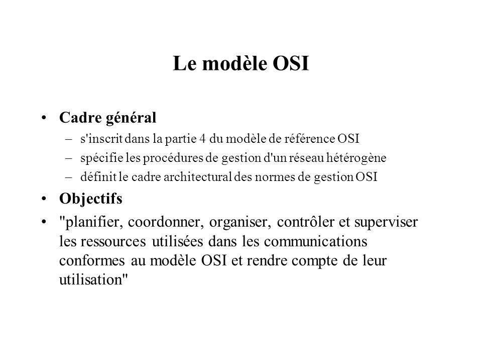 Le modèle OSI Cadre général –s'inscrit dans la partie 4 du modèle de référence OSI –spécifie les procédures de gestion d'un réseau hétérogène –définit