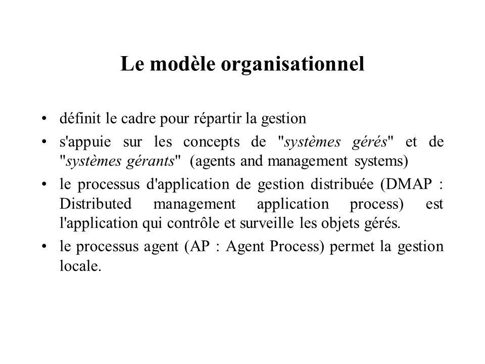 Le modèle organisationnel définit le cadre pour répartir la gestion s'appuie sur les concepts de