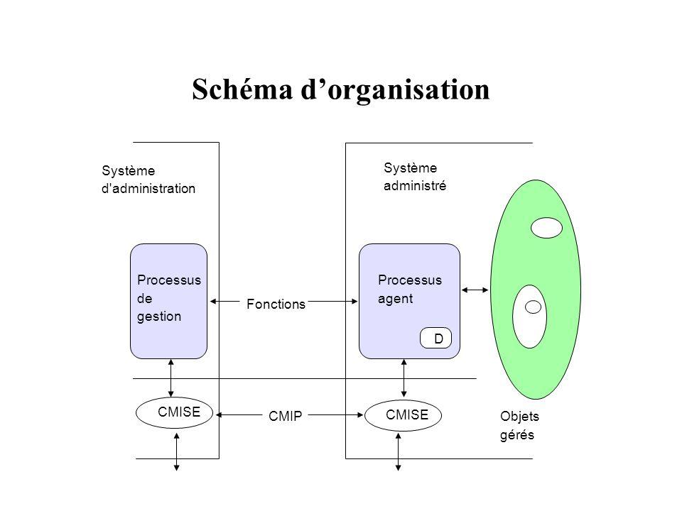 Schéma dorganisation Système d'administration Processus de gestion CMISE CMIP Processus agent Fonctions Objets gérés D Système administré
