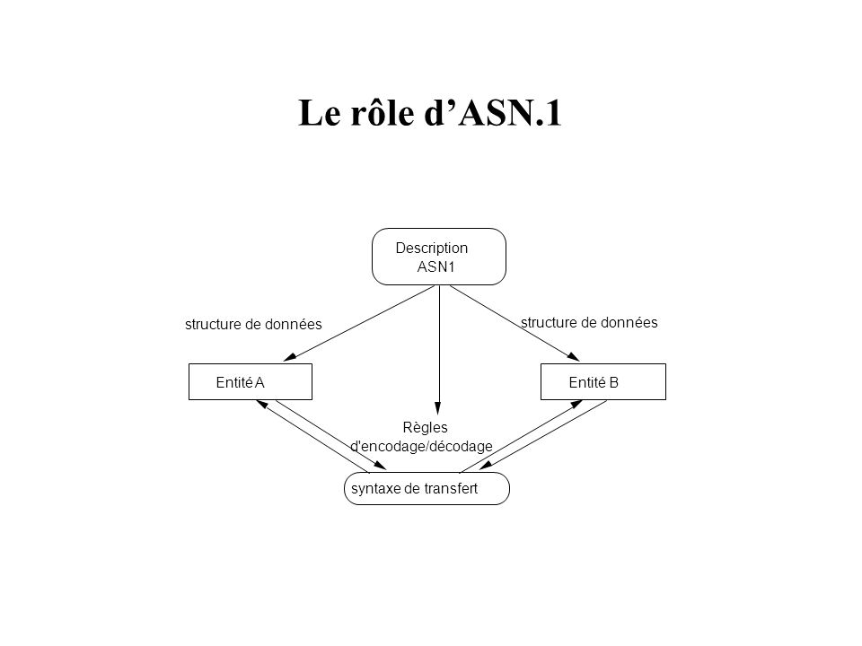 Le rôle dASN.1 Entité AEntité B syntaxe de transfert Description ASN1 structure de données Règles d'encodage/décodage structure de données
