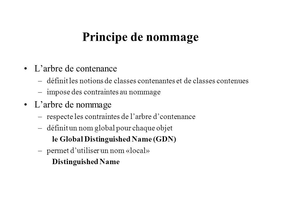 Principe de nommage Larbre de contenance –définit les notions de classes contenantes et de classes contenues –impose des contraintes au nommage Larbre