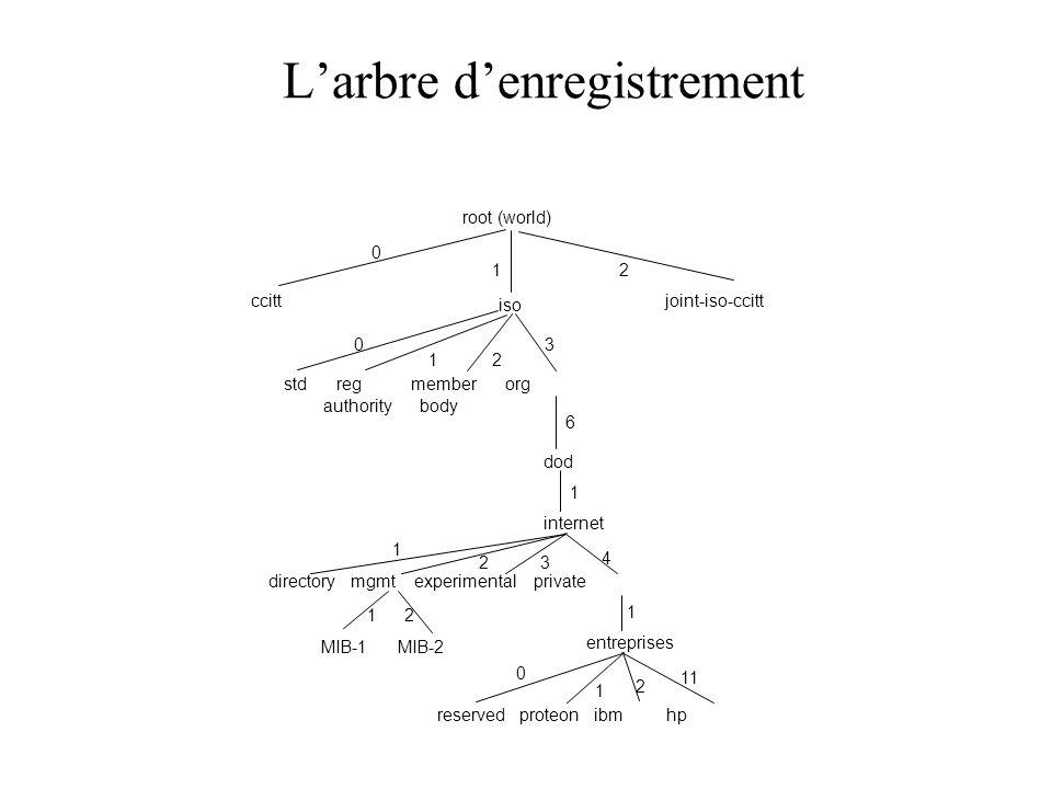 Larbre denregistrement root (world) ccitt iso joint-iso-ccitt std reg member org authority body dod internet directory mgmt experimental private entre