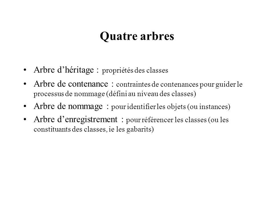 Quatre arbres Arbre dhéritage : propriétés des classes Arbre de contenance : contraintes de contenances pour guider le processus de nommage (défini au
