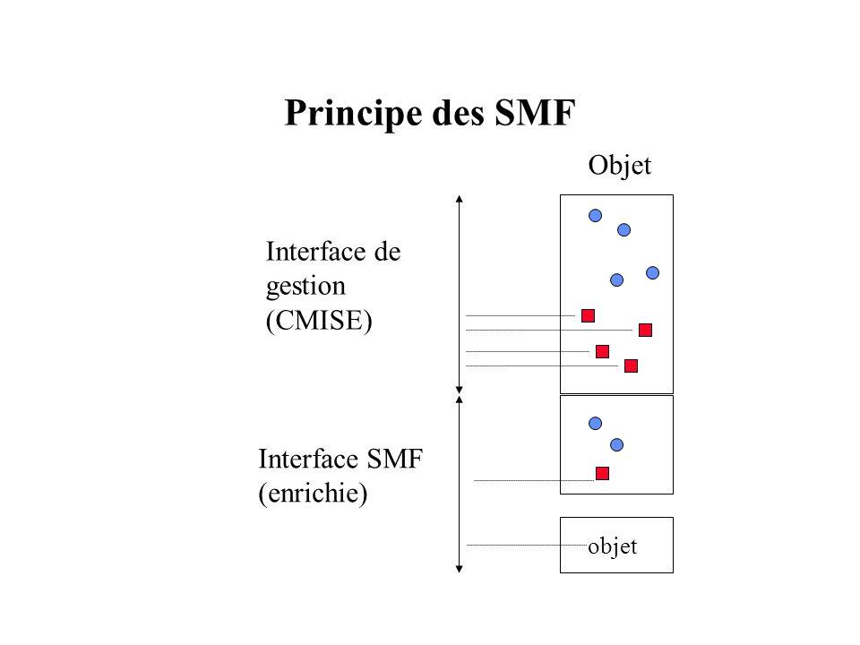 Principe des SMF Objet Interface de gestion (CMISE) objet Interface SMF (enrichie)
