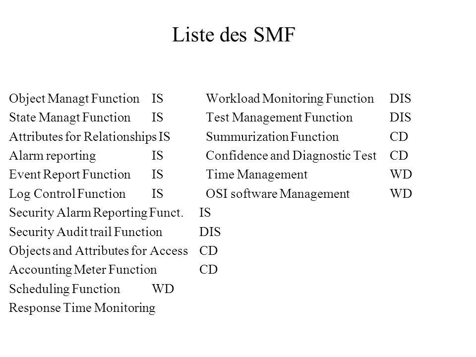 Liste des SMF Object Managt FunctionIS Workload Monitoring FunctionDIS State Managt FunctionIS Test Management FunctionDIS Attributes for Relationship