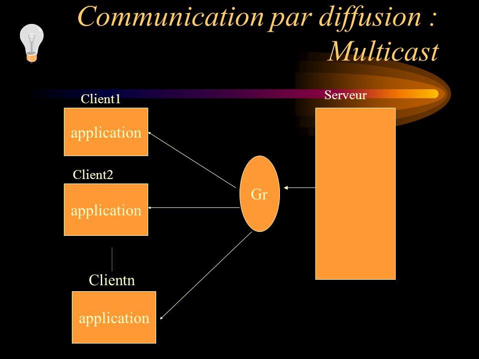 Communication par diffusion : Multicast application Clientn Serveur application Client1 application Client2 Gr