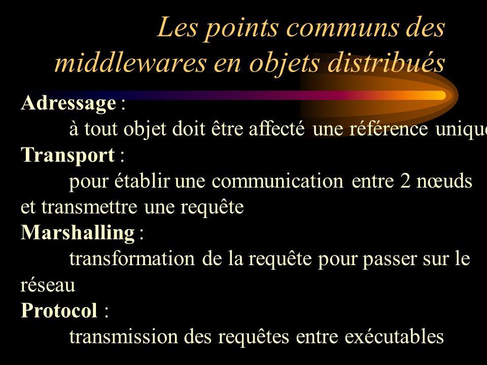 Les points communs des middlewares en objets distribués Adressage : à tout objet doit être affecté une référence unique Transport : pour établir une c