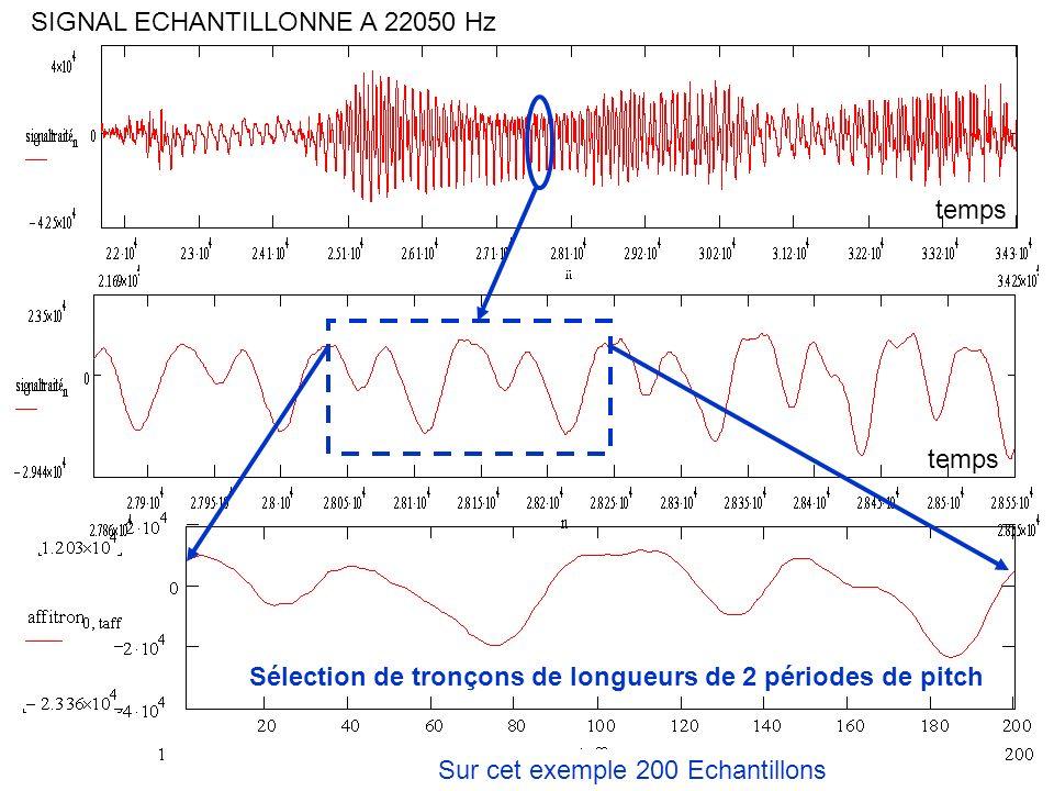 SIGNAL ECHANTILLONNE A 22050 Hz Sélection de tronçons de longueurs de 2 périodes de pitch temps Sur cet exemple 200 Echantillons