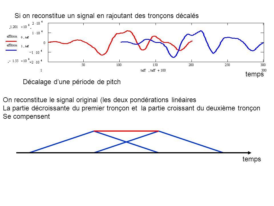 Si on reconstitue un signal en rajoutant des tronçons décalés Décalage dune période de pitch On reconstitue le signal original (les deux pondérations linéaires La partie décroissante du premier tronçon et la partie croissant du deuxième tronçon Se compensent temps
