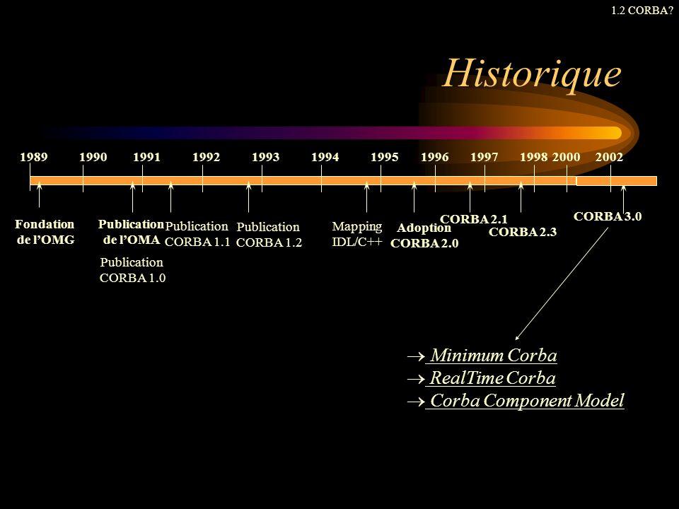 Historique 198919901991199219931994199519961997 Fondation de lOMG Publication de lOMA Publication CORBA 1.1 Adoption CORBA 2.0 Mapping IDL/C++ Publica