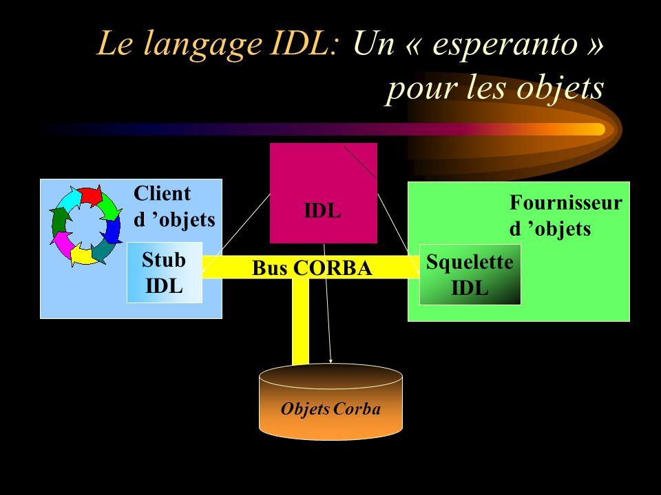 contrat IDL Bus CORBA Squelette IDL Stub IDL Fournisseur d objets Client d objets Le langage IDL: Un « esperanto » pour les objets Objets Corba