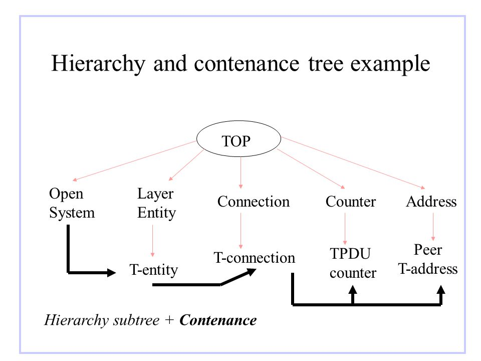 Hierarchy and contenance tree example TOP Open System Layer Entity ConnectionCounterAddress T-entity T-connection TPDU counter Peer T-address Hierarch