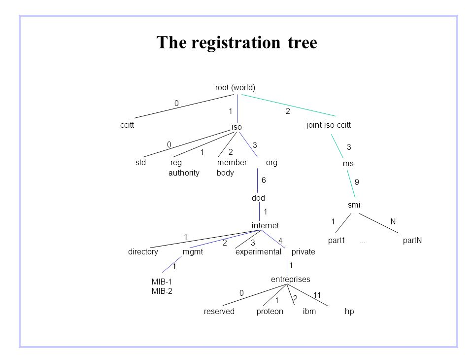 The registration tree root (world) ccitt iso joint-iso-ccitt std reg member org authority body dod internet directory mgmt experimental private entrep