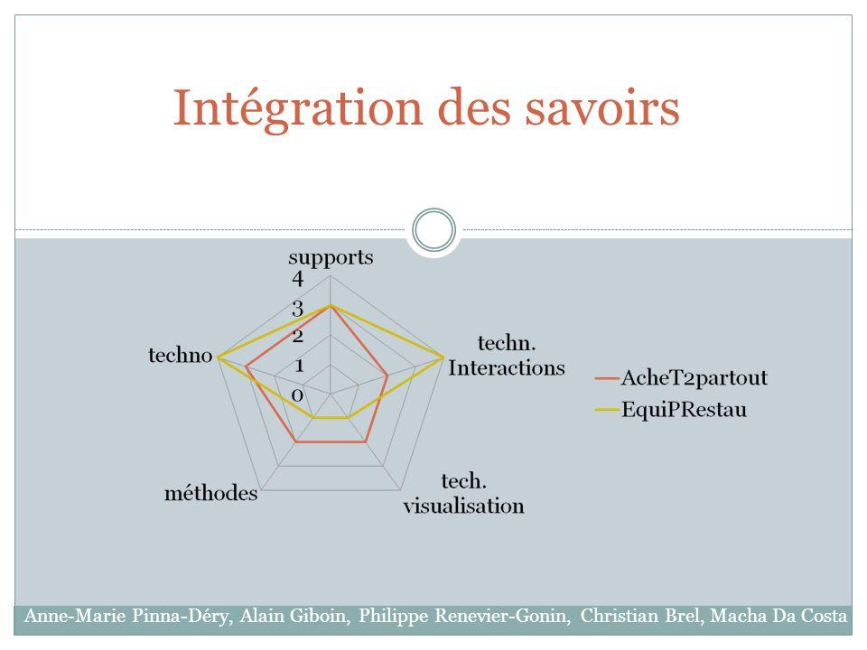 Intégration des savoirs Anne-Marie Pinna-Déry, Alain Giboin, Philippe Renevier-Gonin, Christian Brel, Macha Da Costa