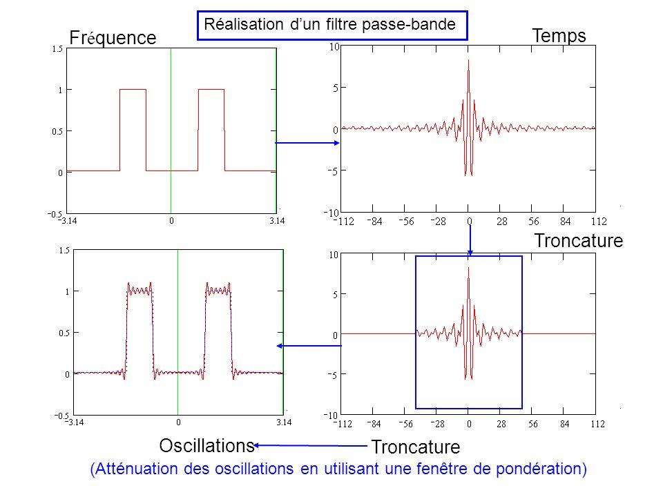 synthèse des filtre numériques à réponse impulsionnelle finie Filtre idéal réponse en fréquence (module et éventuellement phase) « Gabarit » : toléran