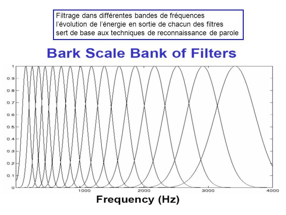 Filtres MP3 Réponse impulsionnelle des filtres (sans la modulation) Réponse en fréquence du filtre (la modulation se traduit par une translation en fr