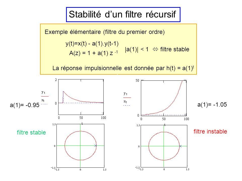 Stabilité dun filtre Filtre stable : si lentrée est bornée la sortie est aussi bornée les filtres à réponse impulsionnelle finie sont toujours stables