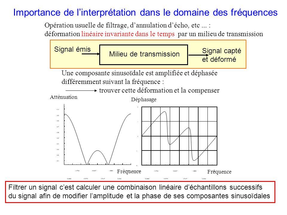 Filtrage (numérique) des Signaux - Importance de linterprétation dans le domaine des fréquences - Exemples dobjectifs du filtrage (sons, images, trans