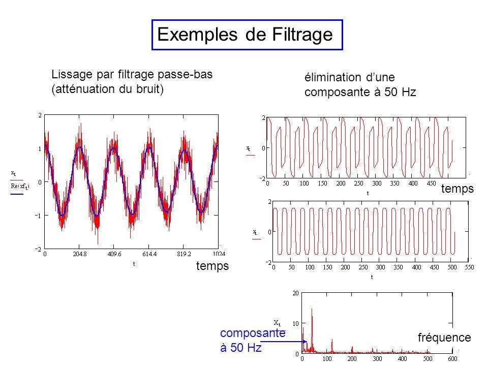 Filtre récursif du deuxième ordre (simulation dune équation différentielle avec oscillations amorties) amortissement r fréquence de résonance : r réponse en fréquence temps pôles (racines du dénominateur z 2 A(z)) réponse impulsionnelle