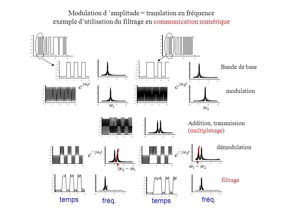 Modulation d amplitude = translation en fréquence exemple dutilisation du filtrage en communication numérique timex1() 3080130 -1.2 -0.8 -0.4 -0.0 0.4 0.8 1.2 timex1() 3080130 -1.2 -0.8 -0.4 -0.0 0.4 0.8 1.2 timex2() -50050100 2 5 8 frequenceXX1() -50050100 2 5 8 frequenceXX2() 08162432 -1.2 -0.8 -0.4 -0.0 0.4 0.8 1.2 timey1() -50050100 2 5 8 frequenceYY1()frequenceYY1() 08162432 -1.2 -0.8 -0.4 -0.0 0.4 0.8 1.2 timey2() -50050100 2 5 8 frequenceYY2() 08162432 -1.2 -0.8 -0.4 -0.0 0.4 0.8 1.2 timeys() -50050100 2 5 8 frequenceYYS() 08162432 -1.2 -0.8 -0.4 -0.0 0.4 0.8 1.2 timeyrec1() -50050100 2 5 8 frequenceYYR1() frequenceYYR1() 08162432 -1.2 -0.8 -0.4 -0.0 0.4 0.8 1.2 timeyrec2() -50050100 2 5 8 frequenceYYR2() 08162432 -1.2 -0.8 -0.4 -0.0 0.4 0.8 1.2 timeyr1() -50050100 2 5 8 frequenceYYRT1() 08162432 -1.2 -0.8 -0.4 -0.0 0.4 0.8 1.2 timeyr2() -50050100 2 5 8 frequenceYYRT2() Bande de base modulation Addition, transmission (multiplexage) démodulation filtrage 08162432 -1.2 -0.8 -0.4 -0.0 0.4 0.8 1.2 08162432 -1.2 -0.8 -0.4 -0.0 0.4 0.8 1.2 temps fréq.temps fréq.