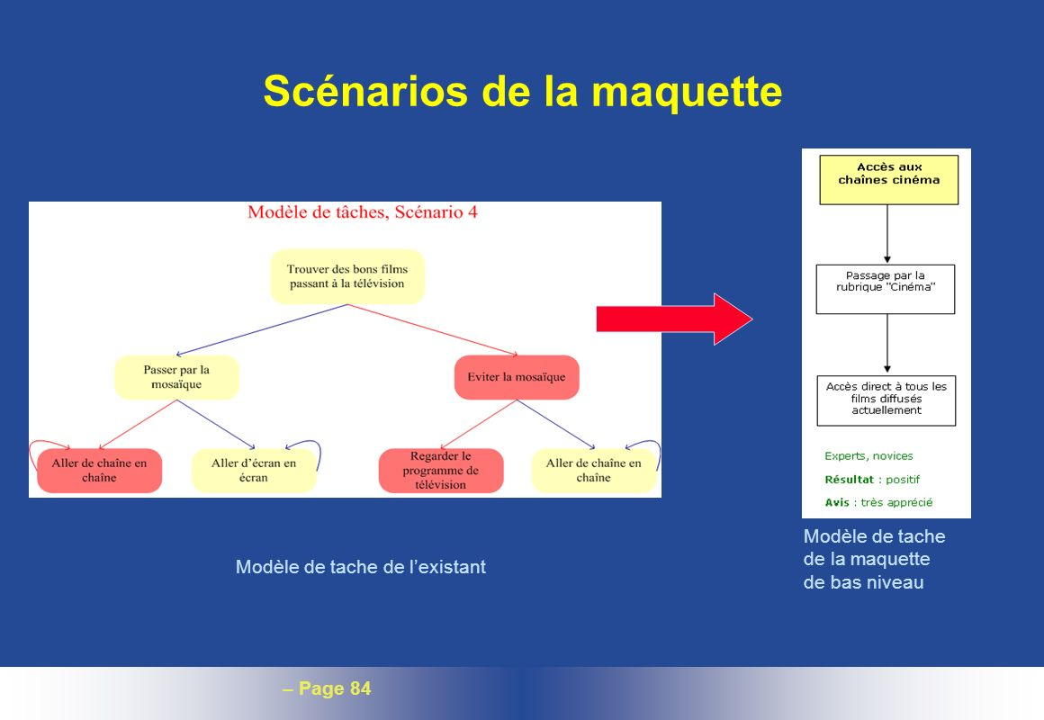 – Page 84 Scénarios de la maquette Modèle de tache de lexistant Modèle de tache de la maquette de bas niveau
