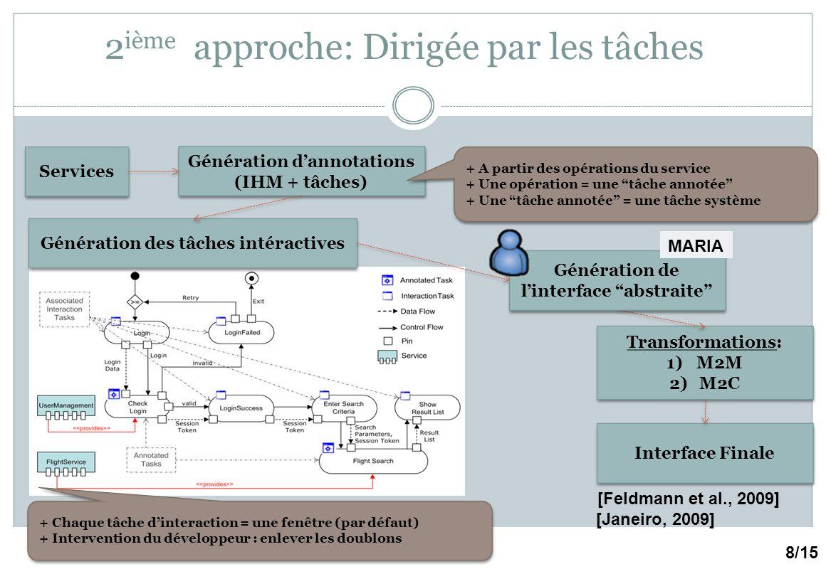 Introduction : plasticité des IHMs – Page 31 2 ième approche: Dirigée par les tâches 8/15 [Feldmann et al., 2009] [Janeiro, 2009] Transformations: 1)M