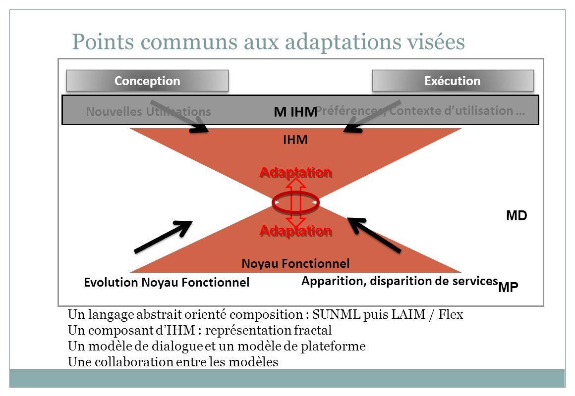 MPI Points communs aux adaptations visées ConceptionExécution Noyau Fonctionnel IHM Evolution Noyau Fonctionnel Apparition, disparition de services No