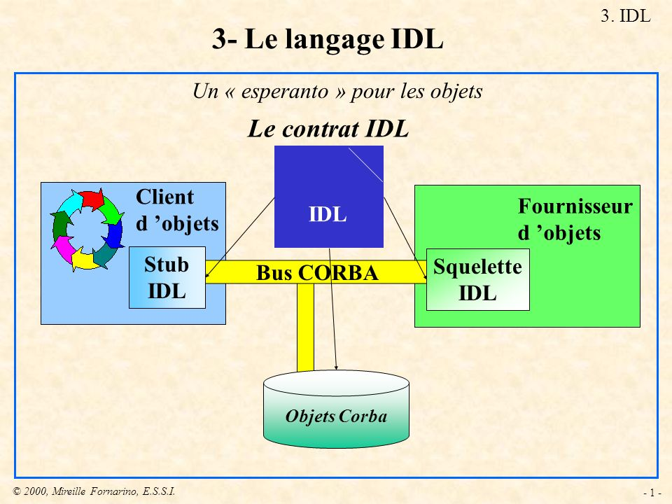 © 2000, Mireille Fornarino, E.S.S.I. - 1 - Le contrat IDL IDL Bus CORBA Squelette IDL Stub IDL Fournisseur d objets Client d objets 3. IDL 3- Le langa