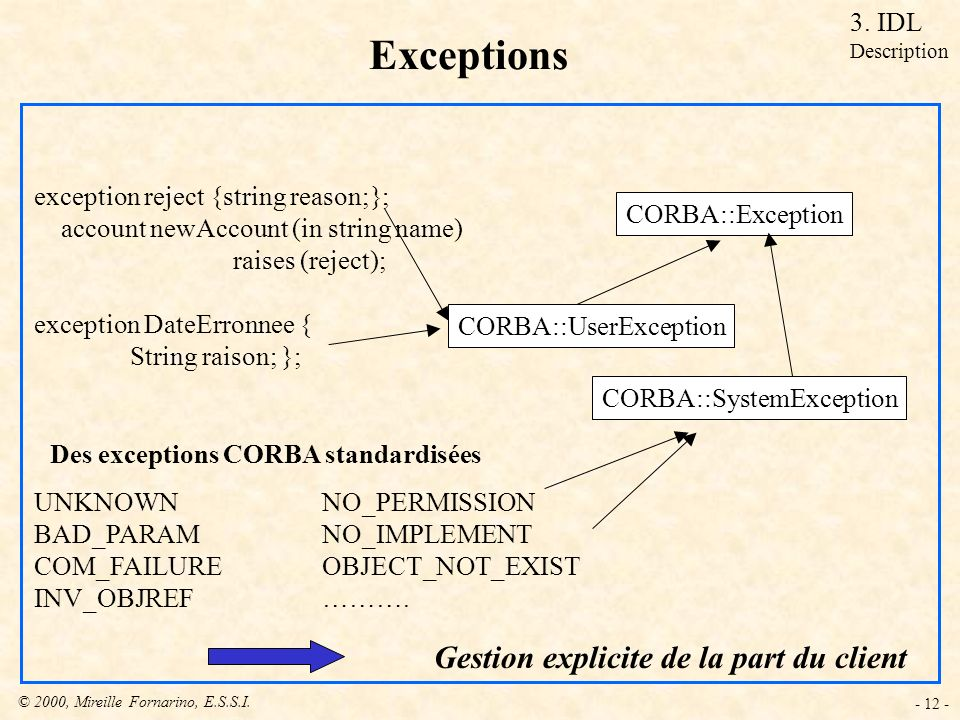 © 2000, Mireille Fornarino, E.S.S.I. - 12 - Exceptions exception reject {string reason;}; account newAccount (in string name) raises (reject); excepti