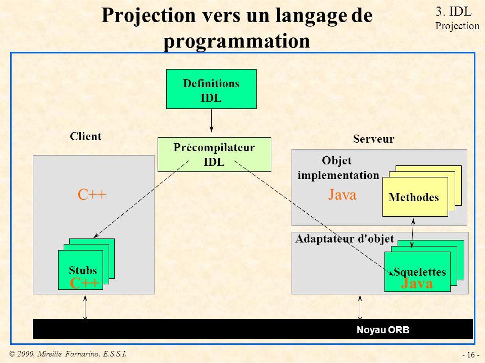 © 2000, Mireille Fornarino, E.S.S.I. - 16 - Projection vers un langage de programmation Stubs Definitions IDL Précompilateur IDL Objet implementation
