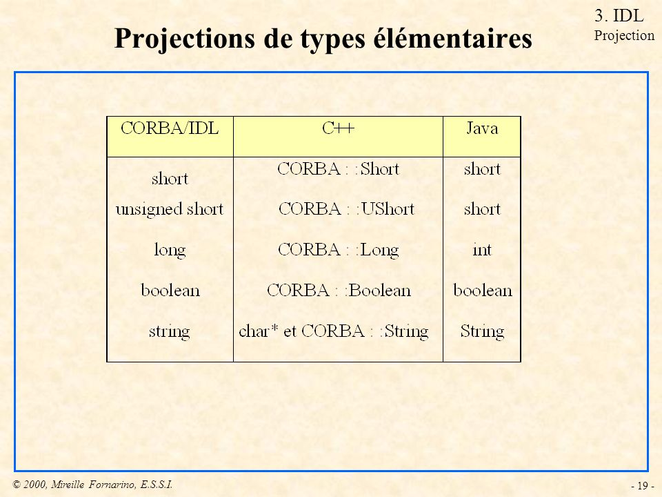© 2000, Mireille Fornarino, E.S.S.I. - 19 - Projections de types élémentaires 3. IDL Projection