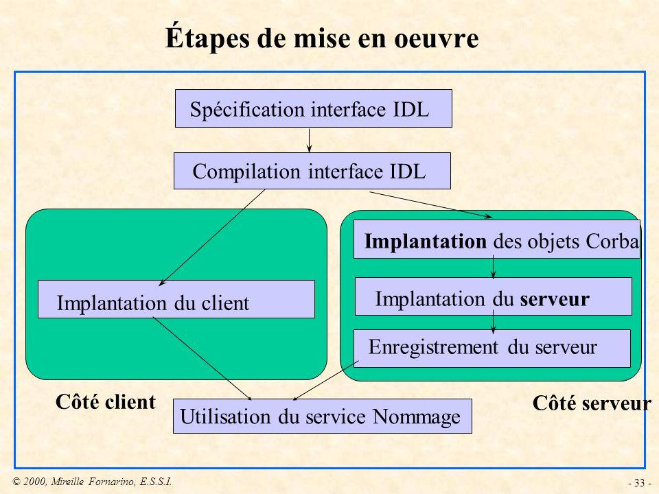 © 2000, Mireille Fornarino, E.S.S.I. - 33 - Étapes de mise en oeuvre Spécification interface IDL Compilation interface IDL Implantation des objets Cor