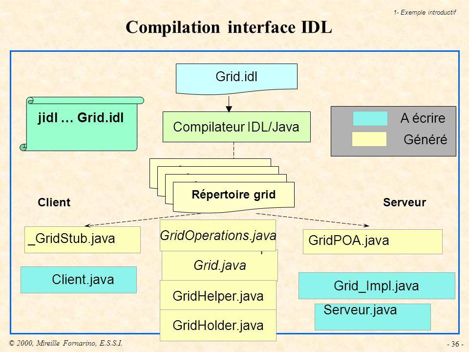 © 2000, Mireille Fornarino, E.S.S.I. - 36 - Grid.java Compilation interface IDL Client _GridStub.java GridPOA.java Serveur Grid_Impl.java Client.java