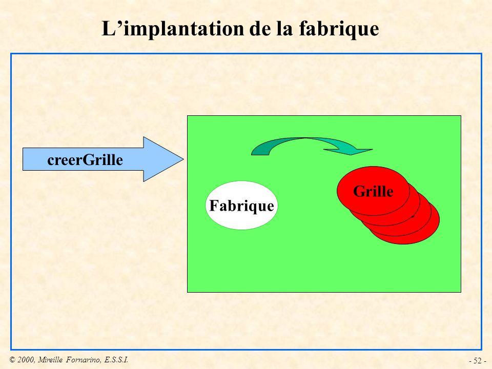 © 2000, Mireille Fornarino, E.S.S.I. - 52 - Fabrique Grille creerGrille Limplantation de la fabrique