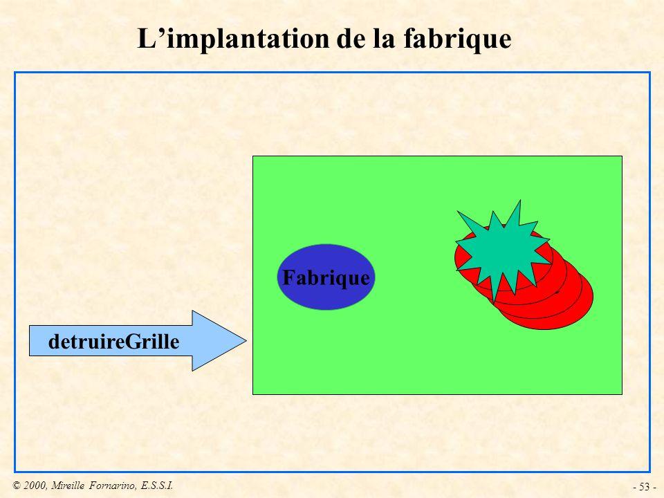 © 2000, Mireille Fornarino, E.S.S.I. - 53 - Limplantation de la fabrique Fabrique Grille detruireGrille