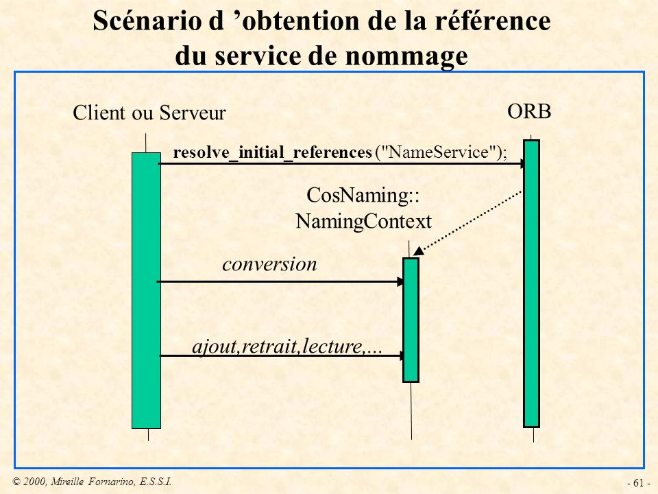 © 2000, Mireille Fornarino, E.S.S.I. - 61 - Scénario d obtention de la référence du service de nommage Client ou Serveur ORB CosNaming:: NamingContext