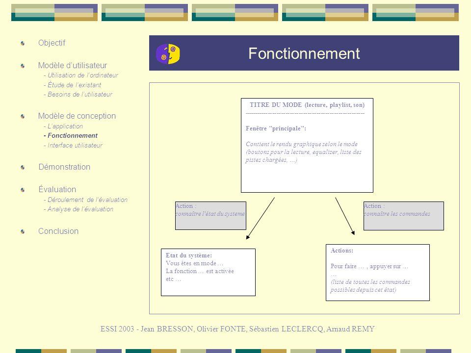 Fonctionnement ESSI 2003 - Jean BRESSON, Olivier FONTE, Sébastien LECLERCQ, Arnaud REMY Objectif Modèle dutilisateur - Utilisation de lordinateur - Étude de lexistant - Besoins de lutilisateur Modèle de conception - Lapplication - Fonctionnement - Interface utilisateur Démonstration Évaluation - Déroulement de lévaluation - Analyse de lévaluation Conclusion Etat du système: Vous êtes en mode … La fonction … est activée etc … Actions: Pour faire …, appuyer sur … … (liste de toutes les commandes possibles depuis cet état) TITRE DU MODE (lecture, playlist, son) ------------------------------------------------------- Fenêtre principale : Contient le rendu graphique selon le mode (boutons pour la lecture, equalizer, liste des pistes chargées, …) Action : connaître l état du systeme Action : connaître les commandes