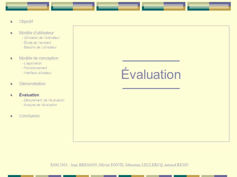 Évaluation ESSI 2003 - Jean BRESSON, Olivier FONTE, Sébastien LECLERCQ, Arnaud REMY Objectif Modèle dutilisateur - Utilisation de lordinateur - Étude de lexistant - Besoins de lutilisateur Modèle de conception - Lapplication - Fonctionnement - Interface utilisateur Démonstration Évaluation - Déroulement de lévaluation - Analyse de lévaluation Conclusion