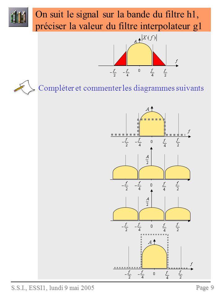 S.S.I., ESSI1, lundi 9 mai 2005 Page 9 On suit le signal sur la bande du filtre h1, préciser la valeur du filtre interpolateur g1 Compléter et commenter les diagrammes suivants