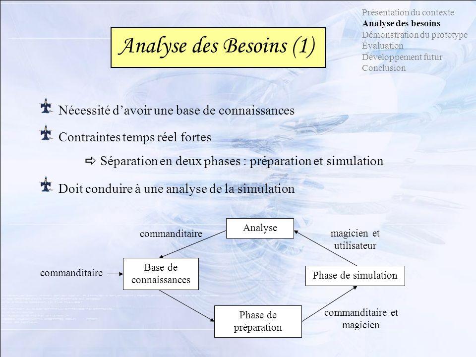Doit conduire à une analyse de la simulation Présentation du contexte Analyse des besoins Démonstration du prototype Évaluation Développement futur Co